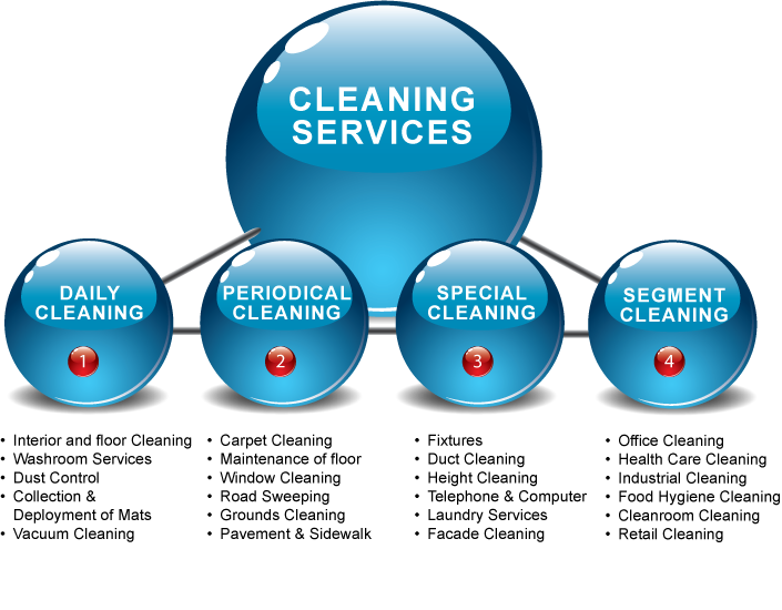 Benchmark Cleaning Services